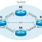 Configure iBGP in Cisco IOS Router