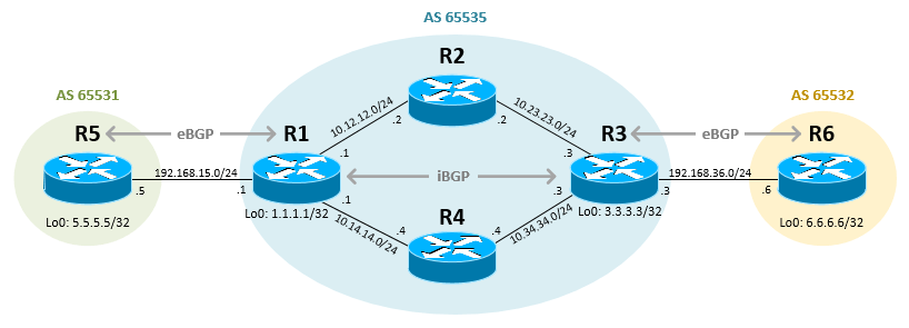 Configure iBGP in Cisco IOS Router
