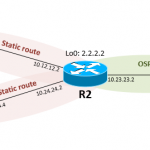 Distribute Static Route via OSPF in Cisco IOS Router