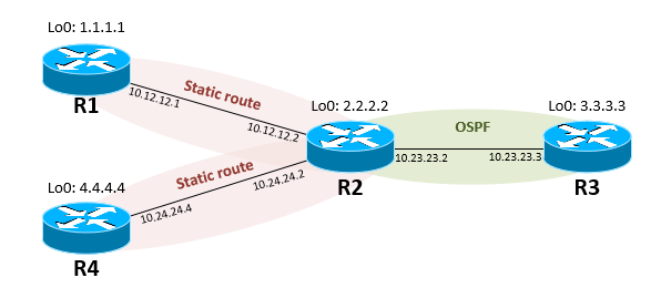 Distribute Static Route via OSPF in Cisco IOS Router