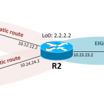 Redistribute Static Route into EIGRP in Cisco IOS Router