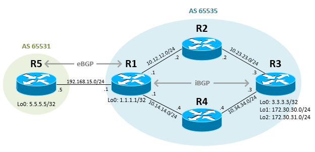 Redistribute BGP Route into OSPF in Cisco IOS RouterMustBeGeek
