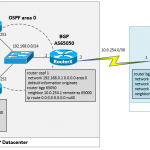 Redistribute OSPF Route into BGP in Cisco IOS Router
