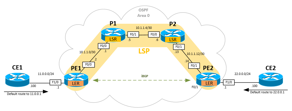 Understanding How MPLS Works in Cisco IOS Router - LER, LSR, LSP