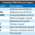 Understanding Different Types of Record in DNS Server