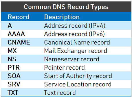 Understanding Different Types of Record in DNS Server - 2 (1)