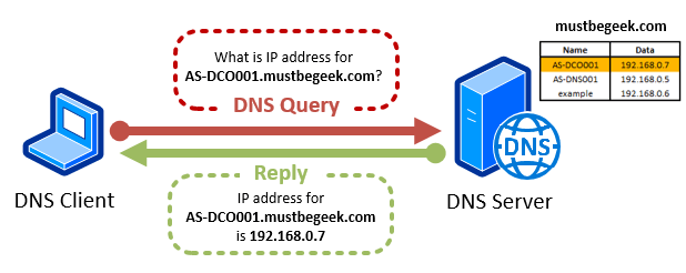 Understanding Forward and Reverse Lookup Zones in DNS - Forward Lookup
