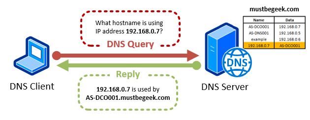 Understanding Forward and Reverse Lookup Zones in DNS - Reverse Lookup