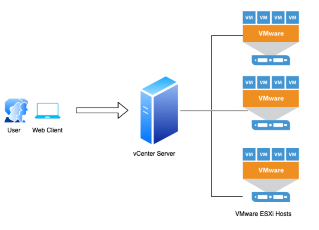 What is VMware vCenter Server
