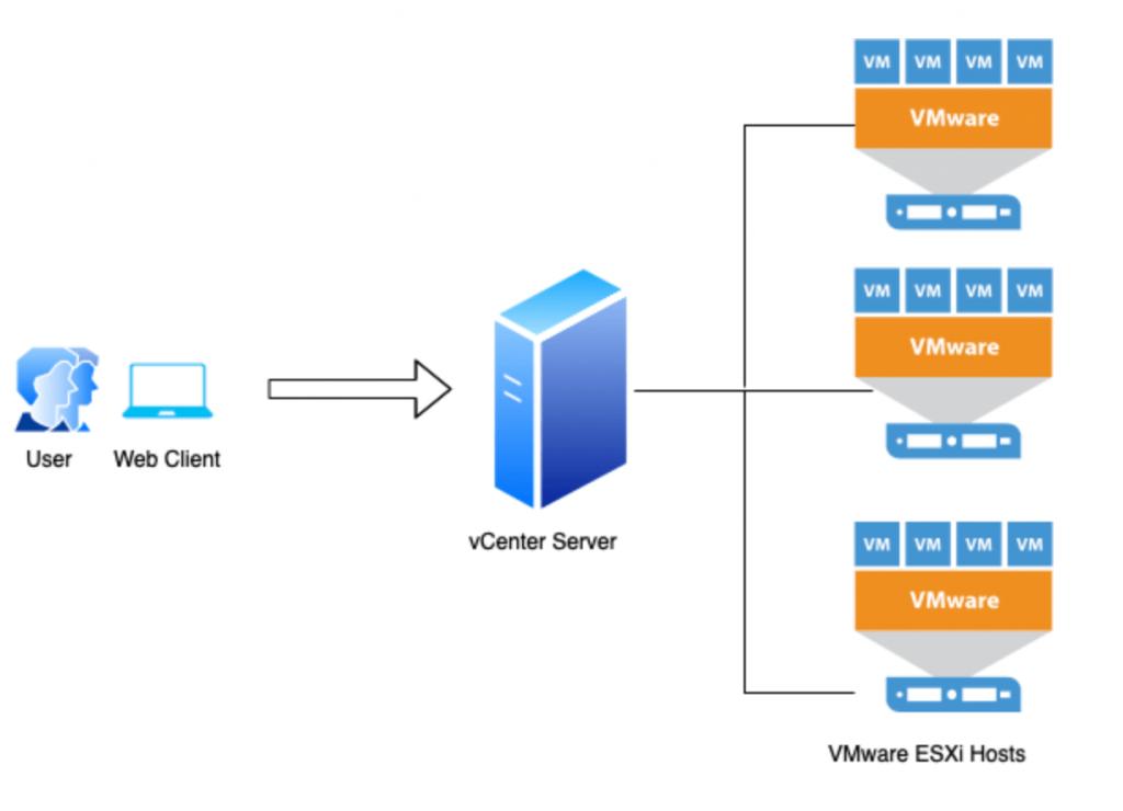 What is VMware vCenter Server