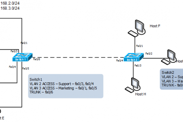 Cisco-VLAN-Configuration-.png