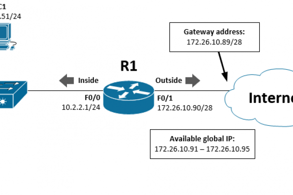 Configure-Dynamic-Port-Address-Translations-PAT-in-Cisco-IOS-Router.png