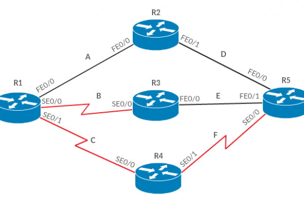 Configure-Load-Balancing-on-Cisco-EIGRP-1.png