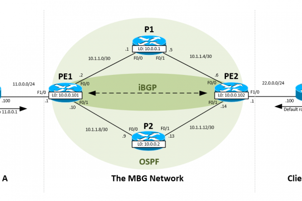 Configure-MPLS-IP-on-Cisco-IOS-Router.png