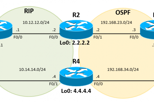 Configure-Redistribution-Between-RIP-and-OSPF-in-Cisco-IOS-Router-Suboptimal-Routing.png