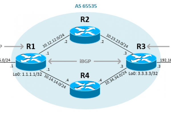 Configure-iBGP-in-Cisco-IOS-Router.png