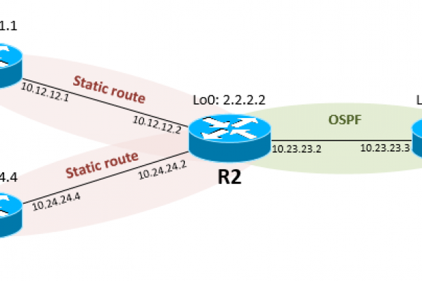 Distribute-Static-Route-via-OSPF-in-Cisco-IOS-Router.png