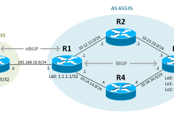 Redistribute-BGP-Route-into-OSPF-in-Cisco-IOS-Router.png