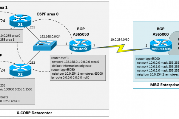 Redistribute-OSPF-Route-into-BGP-in-Cisco-IOS-Router.png