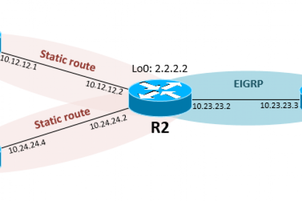 Redistribute-Static-Route-into-EIGRP-in-Cisco-IOS-Router.png