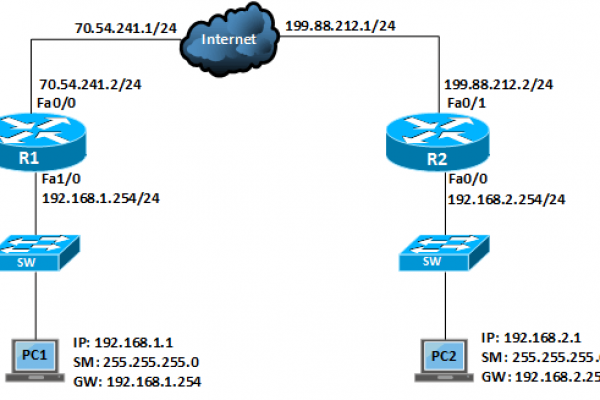 Site to Site IPSec VPN in Cisco IOS Router mgwn3m77dswpw2dq10wjjtd8illmrp5udiztzanyqo - Which Two Are Required To Create An Ipsec Vpn Connection