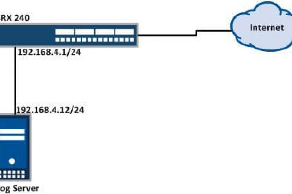 Syslog-Server-Setup-in-Juniper-SRX.jpg