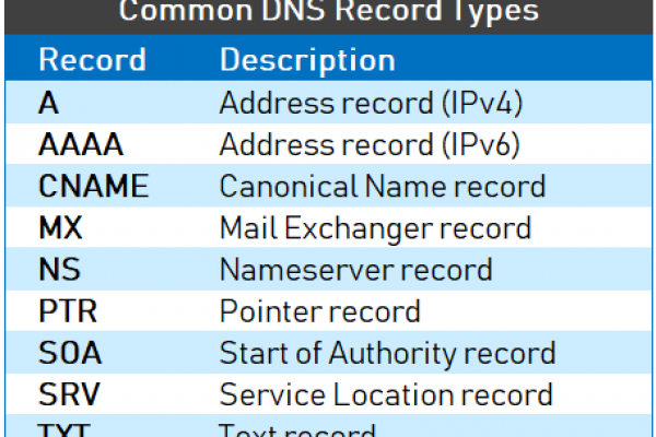 Understanding-Different-Types-of-Record-in-DNS-Server-2-1.png