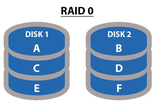 Understanding-RAID-levels-RAID-0.png