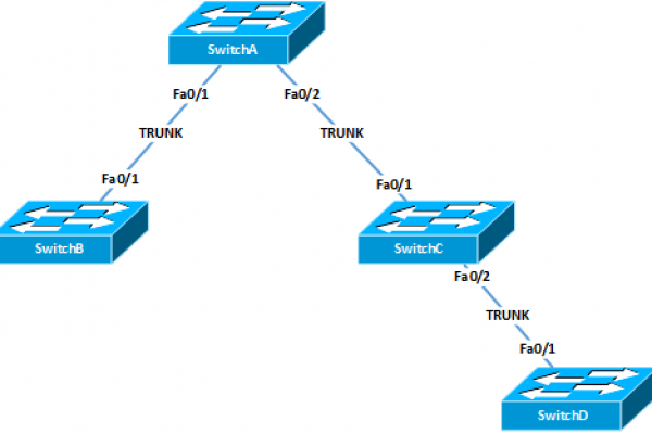 VTP-Diagram.png