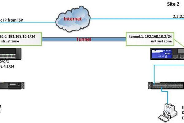 dynamic-site-to-site-vpn-srx-and-ssg.jpg