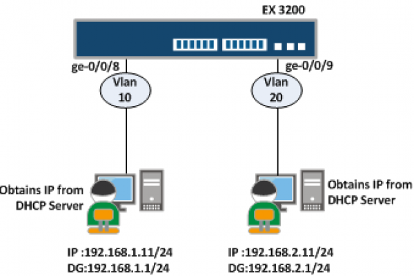 multiple-dhcp-server-in-switch1.png